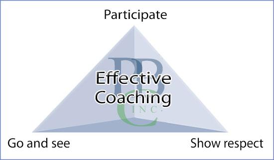 Coaching Triangle PBC